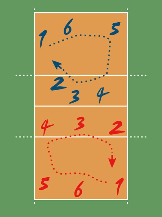 Đổi cầu trong bóng chuyền