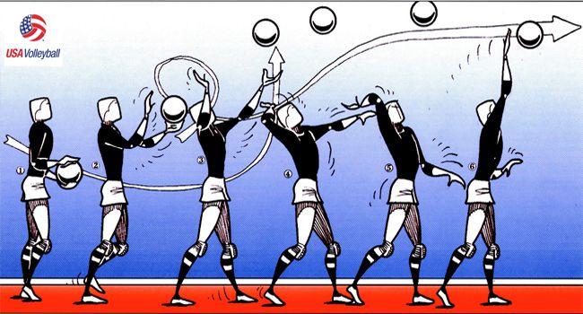 Kỹ thuật phát bóng chuyền cao tay
